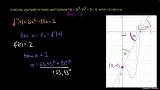 Kot med grafom funkcije in ordinatno osjo