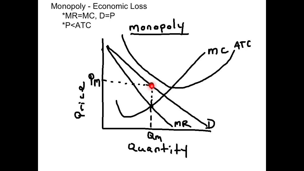 economics and monopoly introduction There are some characteristics of monopoly market according to (www economicsonlinecouk) monopolies have the ability to maintain a very.