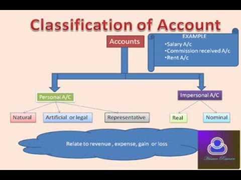 Accounting (Hindi) (लेखांकन हिन्दी में) Part1