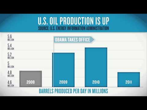 U.S. Oil Production is Up: President Obama's Energy Record