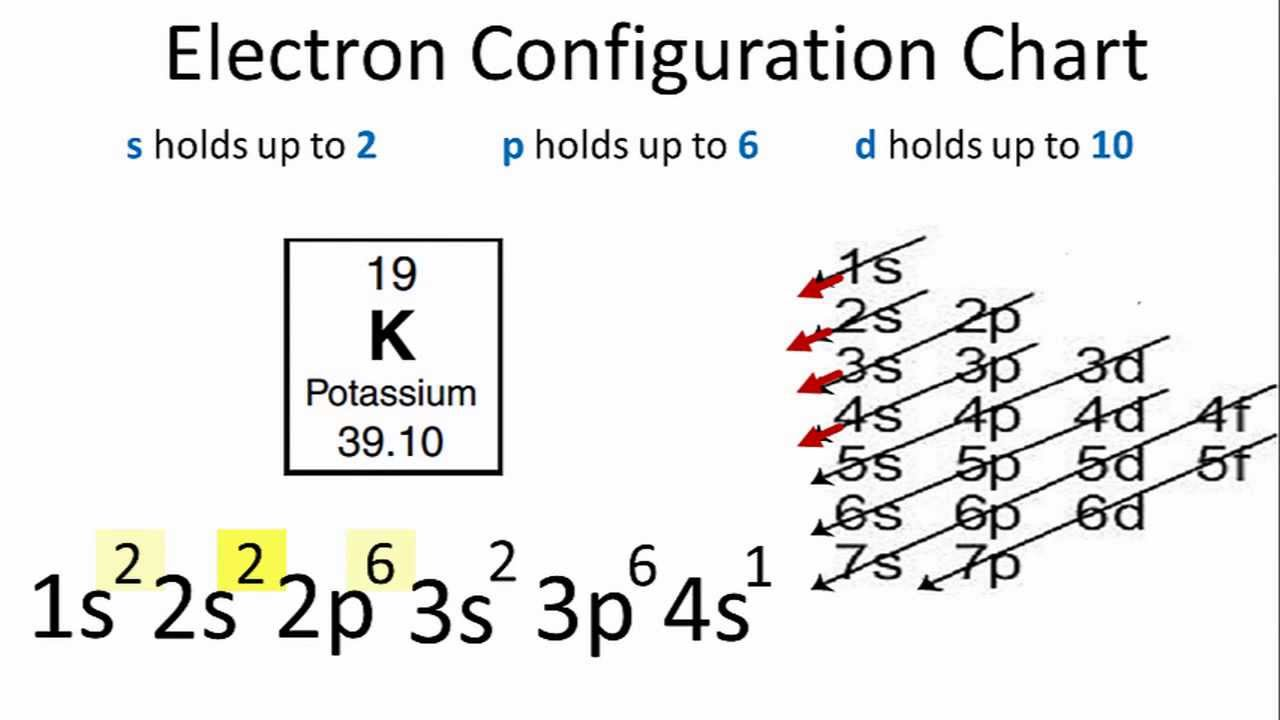 What is the electron configuration of K  Socratic