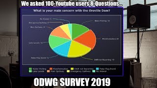 Here are the Results of our Recent Survey!