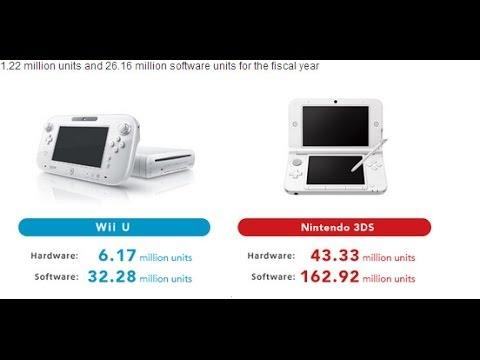 Nintendo full-year financial results Plus Something Else