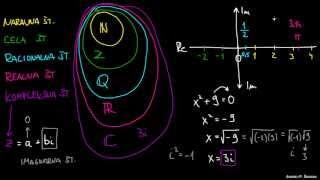 Zakaj imamo kompleksna števila