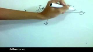 วีดีโอการสอนวิชา Physics of Vibrations and Waves part 1