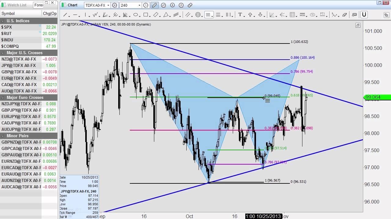 Higher time frame forex trading