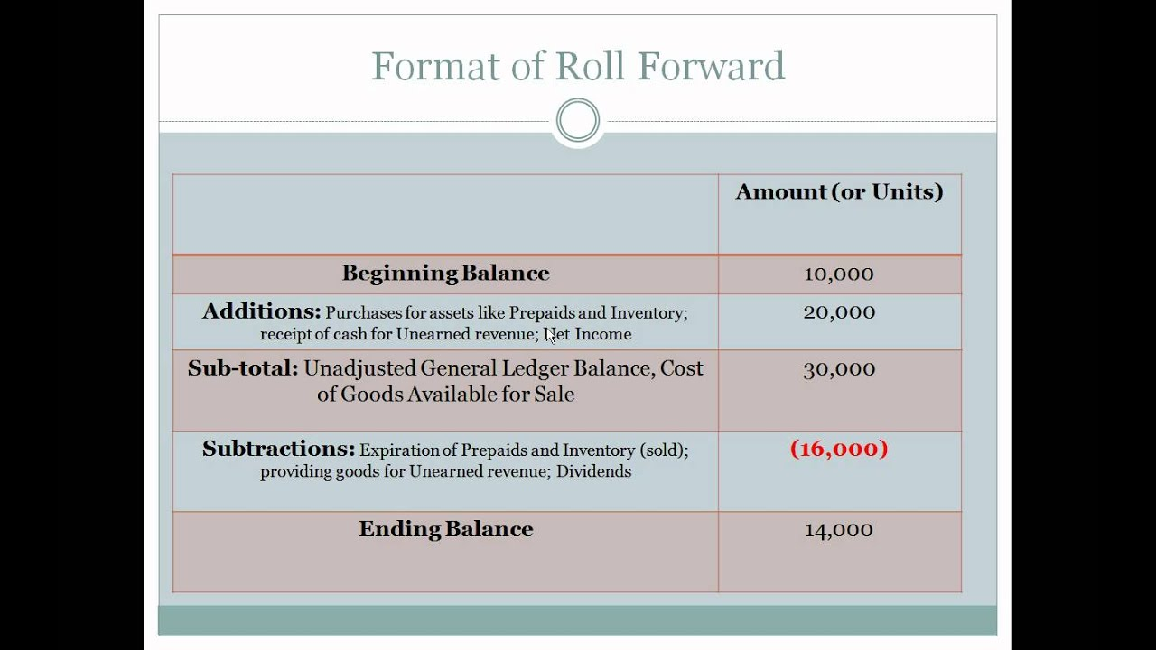 account analysis template  accounting roll forward