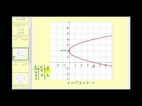 The Second Derivative of Parametric Equations - Part 1 of 2