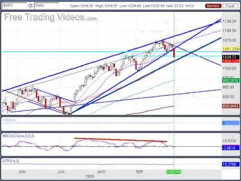 Oct. 1, 09 Stock Market Analysis via Technicals