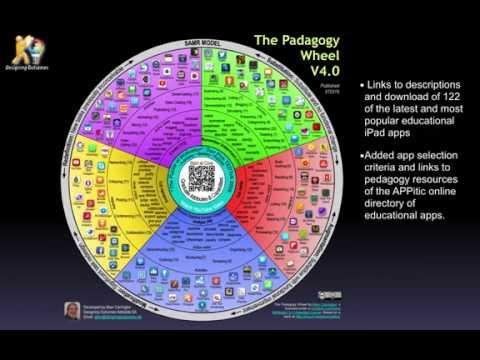 The pedagogy Wheel - It