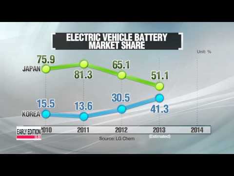 Korea's electric vehicle battery market expected to surpass Japan's this year