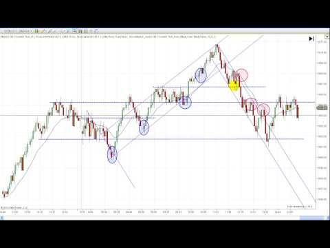 Learn To Day Trade With Price Action 5-20-13