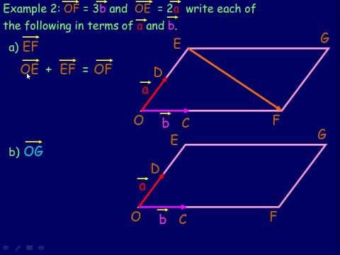Multiplying a Vector by a Scalar