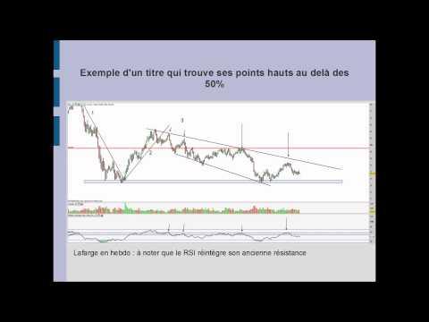 formation trading : utilisation du RSI en trading et en analyse technique