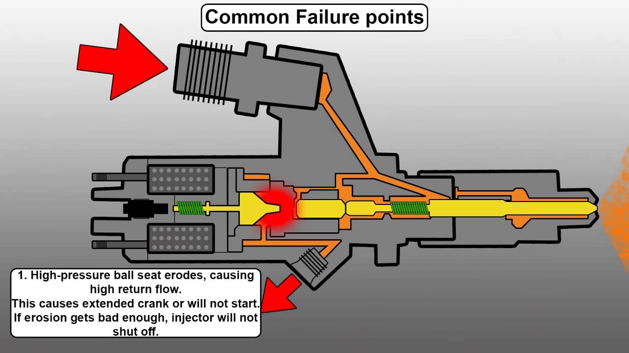 how a common rail diesel injector works and common failure. Black Bedroom Furniture Sets. Home Design Ideas