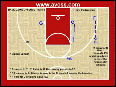 Basketball Offense - Basic Zone Offense