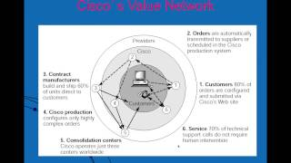 Introduction To Supply Chain Management Part 1