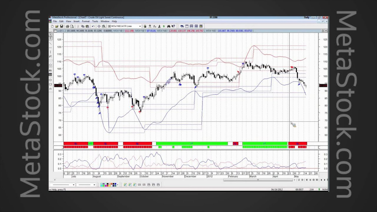 Volatility-based technical analysis strategies for trading the invisible by kirk northington