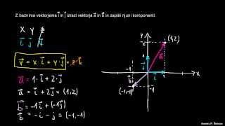 Bazna vektorja I in J – primer