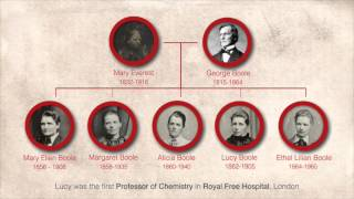 Timeline of George Boole Life
