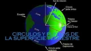 Circulos Y Puntos De La Superficie Terrestre