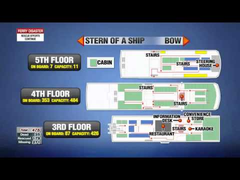 Structure of Sewol ferry