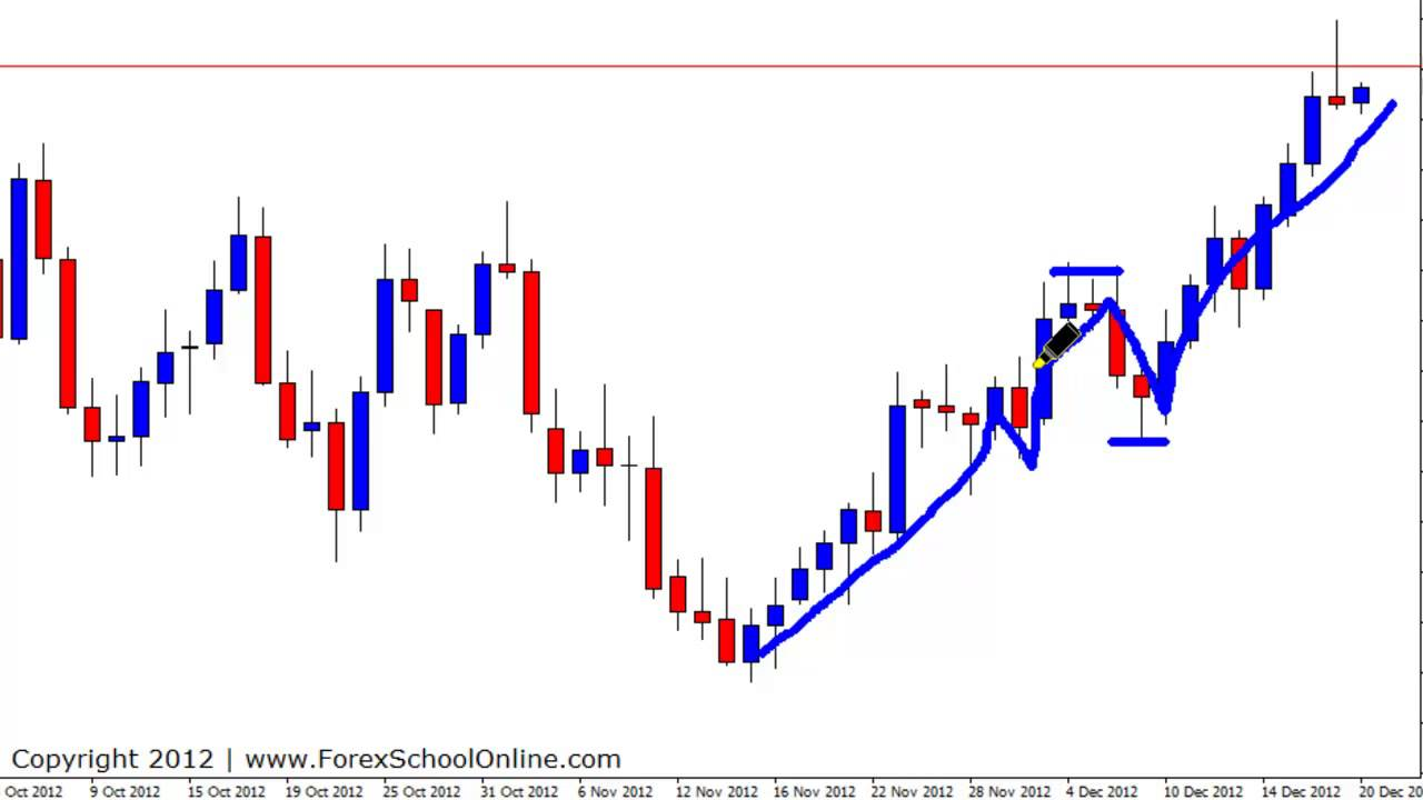 Price action forex youtube