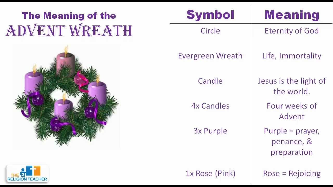 The Meaning of the Advent Wreath - YouTube