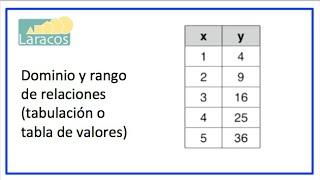 Dominio Y Rango De Relaciones (tabulación O Tabla De