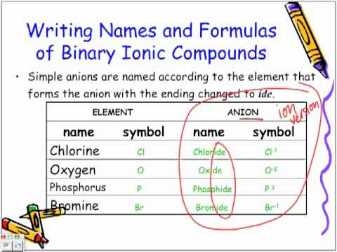 writing formulas binary compounds