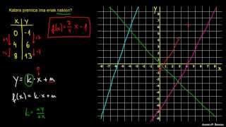 Primerjanje linearnih funkcij 2