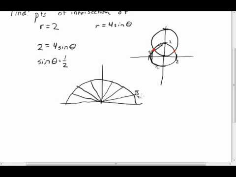 Example: Finding Points of Intersection on a Polar Graph