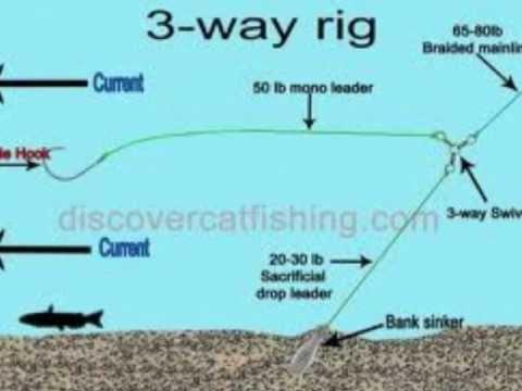 Catfish fishing rigs youtube for Best catfish rig for bank fishing