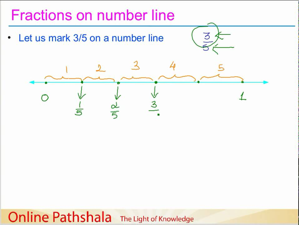 Ch7_03 Representing Fractions on number line CBSE MATHS - YouTube