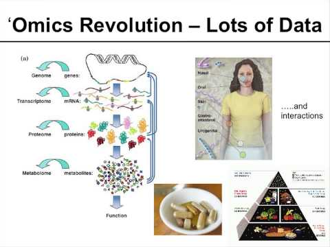 Use of Omics Technologies to Help Understand the Microbiome and ...