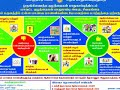Sivagangai DCPU Suicide Prevention Program held on