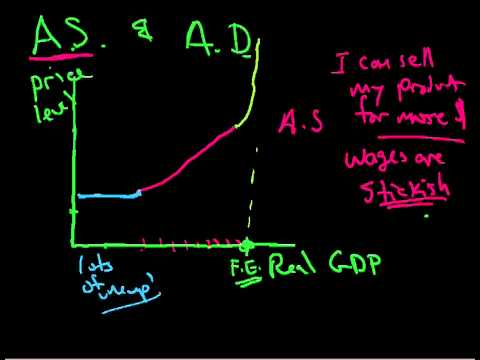 AS AD Aggregate Supply and Aggregate Demand 2