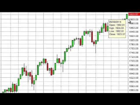 S&P 500 Index forecast for the week of June 2, 2014, Technical Analysis