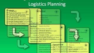 Distribution And Logistics Planning: Strategic, Tactical