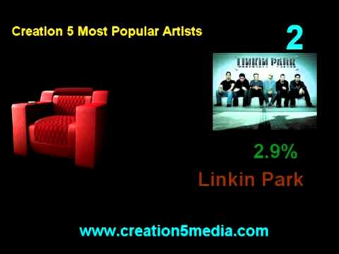 Top 10 Most Popular Artists on the Creation 5 App