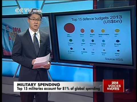 Comparison between Chinese military budget with US, Japan, India