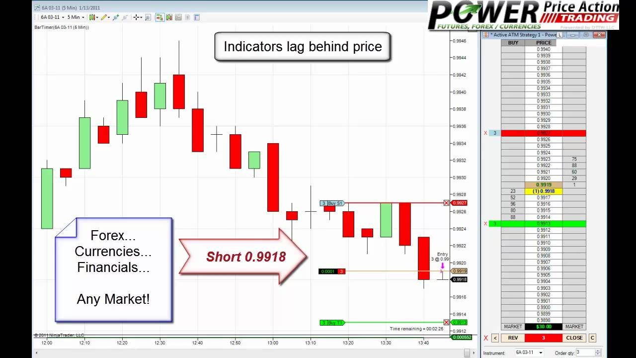 Price action forex trading youtube