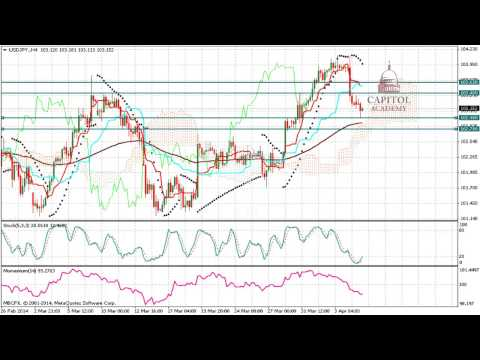USD/JPY (Dollar Yen) Technical Analysis Forecast for the week of April 07, 2014