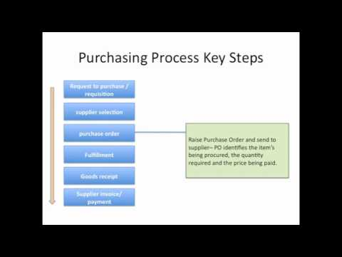 Key steps of the Purchasing Process - YouTube