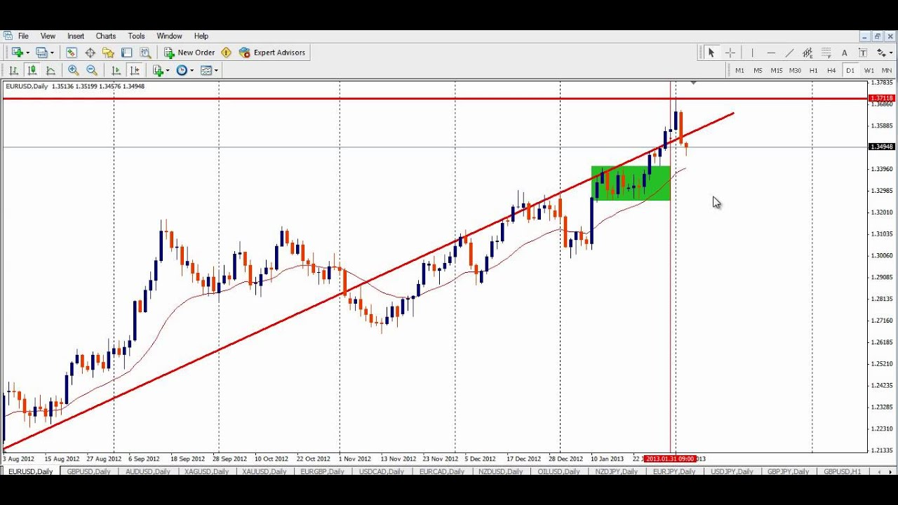 Corsi forex online