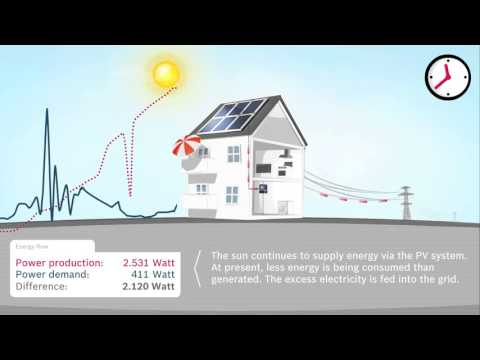 Photovoltaic System How it Works