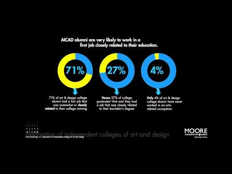 The Value of an Art & Design Education (Info-Graphics)
