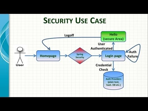 Spring Framework Security Introduction - www.spring-tutorial.com - YouTube