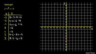 Preprost graf kvadratne enačbe