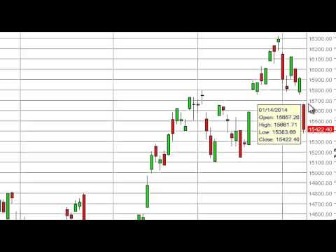 Nikkei Technical Analysis for January 15, 2014 by FXEmpire.com